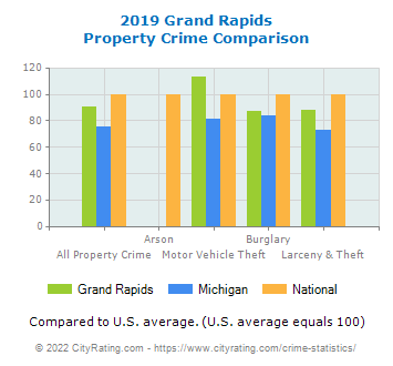 Grand Rapids Property Crime vs. State and National Comparison