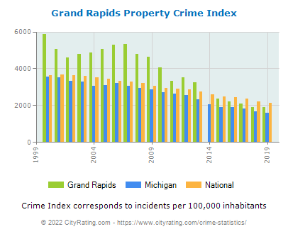 Grand Rapids Property Crime vs. State and National Per Capita
