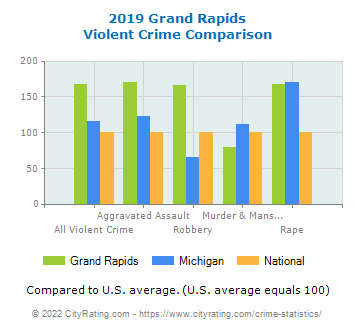 Grand Rapids Violent Crime vs. State and National Comparison