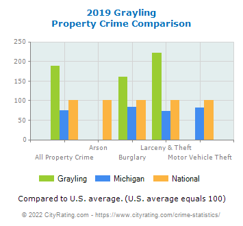 Grayling Property Crime vs. State and National Comparison