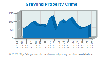 Grayling Property Crime