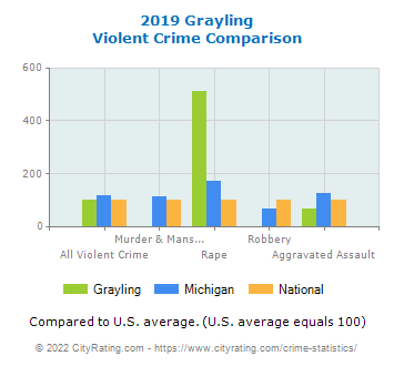 Grayling Violent Crime vs. State and National Comparison