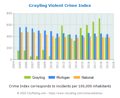 Grayling Violent Crime vs. State and National Per Capita