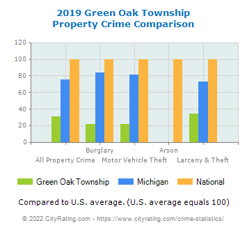 Green Oak Township Property Crime vs. State and National Comparison