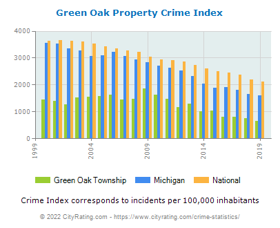 Green Oak Township Property Crime vs. State and National Per Capita