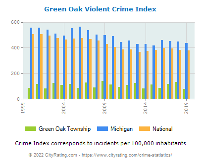 Green Oak Township Violent Crime vs. State and National Per Capita