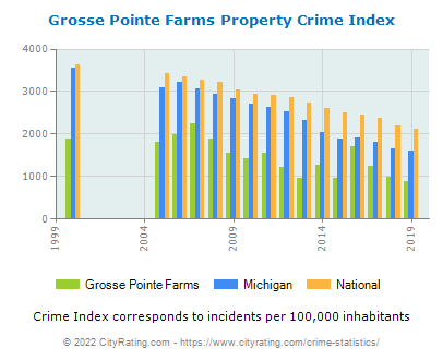 Grosse Pointe Farms Property Crime vs. State and National Per Capita