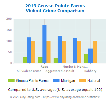 Grosse Pointe Farms Violent Crime vs. State and National Comparison