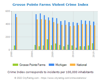 Grosse Pointe Farms Violent Crime vs. State and National Per Capita