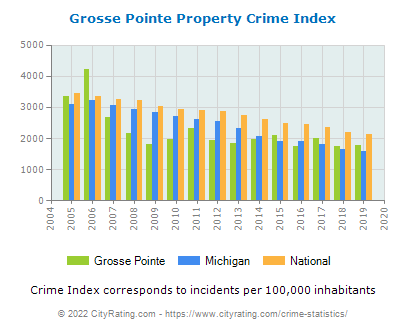 Grosse Pointe Property Crime vs. State and National Per Capita
