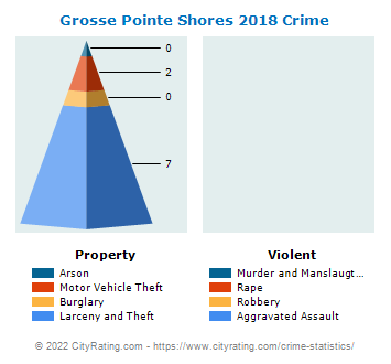 Grosse Pointe Shores Crime 2018