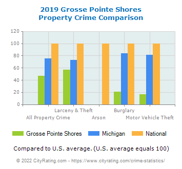 Grosse Pointe Shores Property Crime vs. State and National Comparison