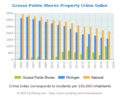 Grosse Pointe Shores Property Crime vs. State and National Per Capita