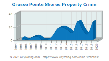 Grosse Pointe Shores Property Crime