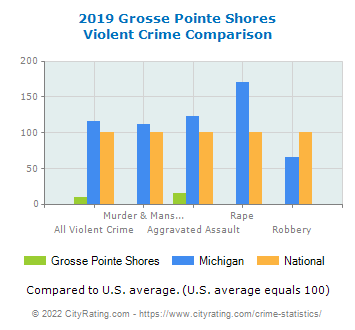 Grosse Pointe Shores Violent Crime vs. State and National Comparison