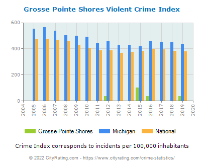 Grosse Pointe Shores Violent Crime vs. State and National Per Capita