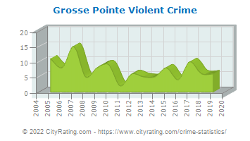 Grosse Pointe Violent Crime