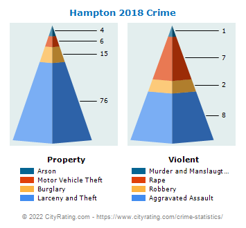 Hampton Township Crime 2018