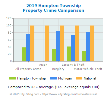 Hampton Township Property Crime vs. State and National Comparison