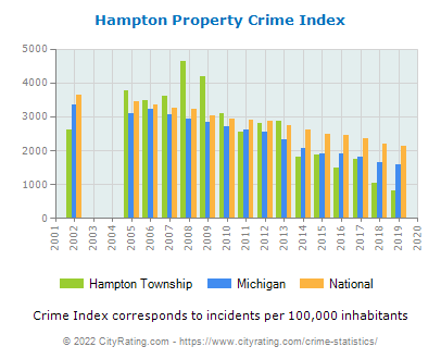 Hampton Township Property Crime vs. State and National Per Capita