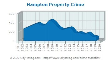 Hampton Township Property Crime