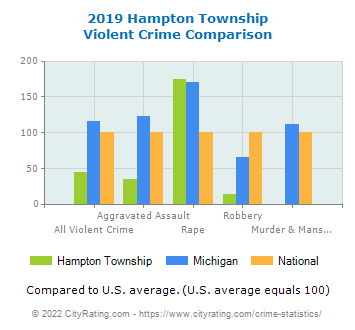 Hampton Township Violent Crime vs. State and National Comparison