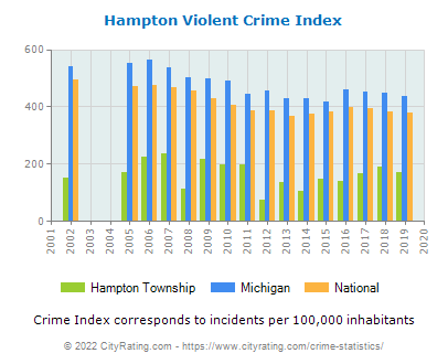 Hampton Township Violent Crime vs. State and National Per Capita