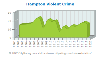 Hampton Township Violent Crime