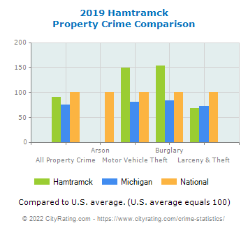Hamtramck Property Crime vs. State and National Comparison