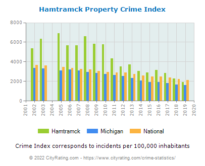 Hamtramck Property Crime vs. State and National Per Capita
