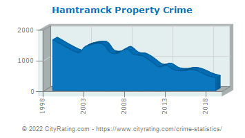 Hamtramck Property Crime
