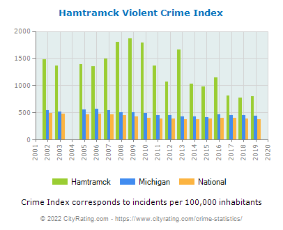 Hamtramck Violent Crime vs. State and National Per Capita