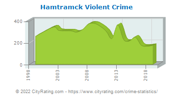 Hamtramck Violent Crime