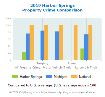 Harbor Springs Property Crime vs. State and National Comparison