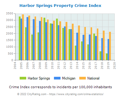 Harbor Springs Property Crime vs. State and National Per Capita