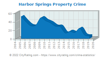 Harbor Springs Property Crime