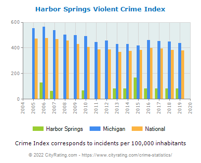 Harbor Springs Violent Crime vs. State and National Per Capita