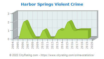 Harbor Springs Violent Crime