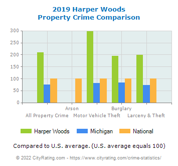 Harper Woods Property Crime vs. State and National Comparison