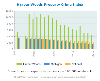 Harper Woods Property Crime vs. State and National Per Capita