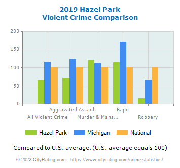 a comparison of hazel park and berkley