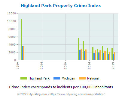 Highland Park Property Crime vs. State and National Per Capita