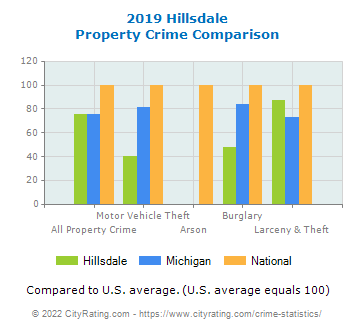 Hillsdale Property Crime vs. State and National Comparison