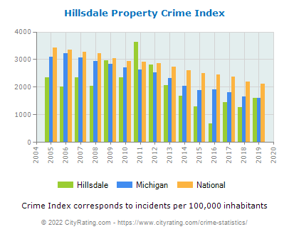 Hillsdale Property Crime vs. State and National Per Capita