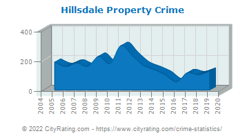 Hillsdale Property Crime