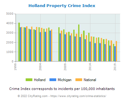 Holland Property Crime vs. State and National Per Capita
