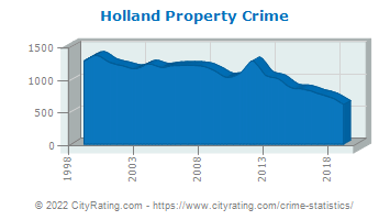 Holland Property Crime