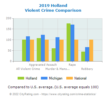 Holland Violent Crime vs. State and National Comparison