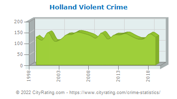 Holland Violent Crime