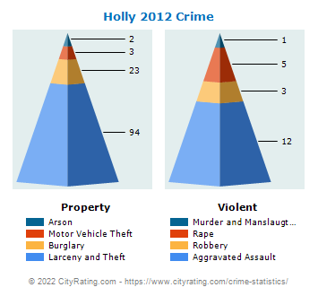 Holly Crime 2012